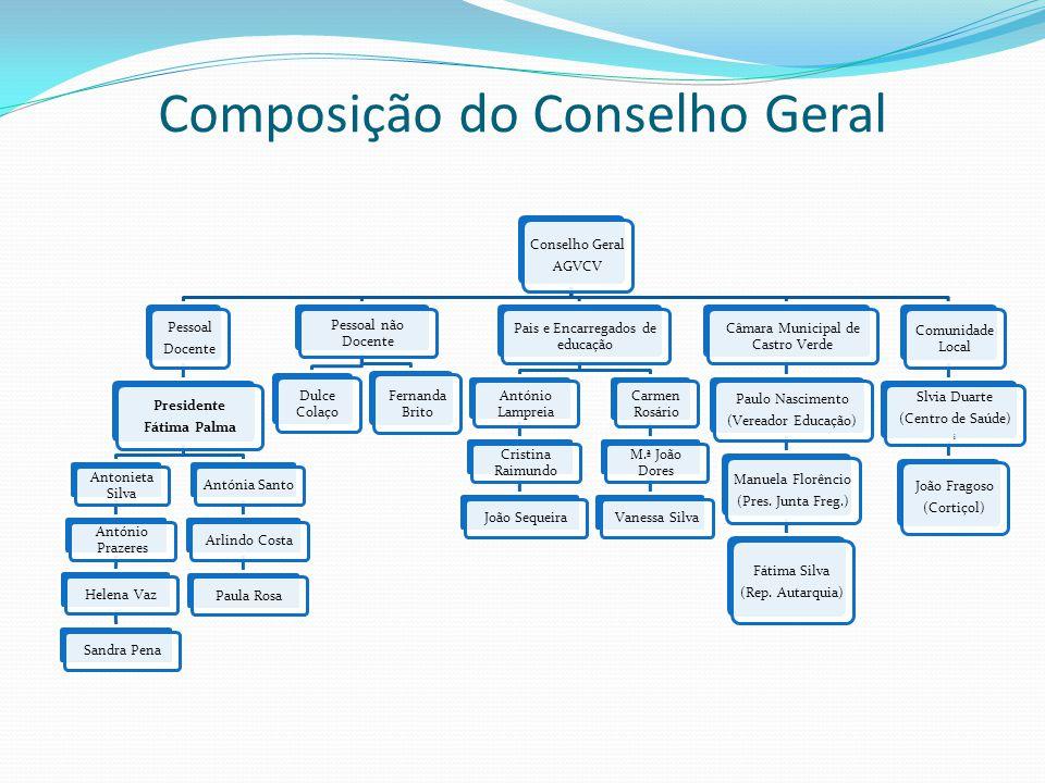 Composição do Conselho Geral Conselho Geral AGVCV Pessoal Docente Presidente Fátima Palma Antonieta Silva António Prazeres Helena VazSandra PenaAntóni