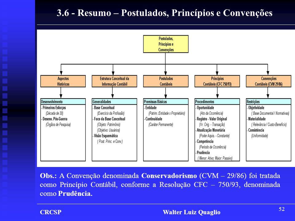 52 CRCSP Walter Luiz Quaglio 3.6 - Resumo – Postulados, Princípios e Convenções Obs.: A Convenção denominada Conservadorismo (CVM – 29/86) foi tratada