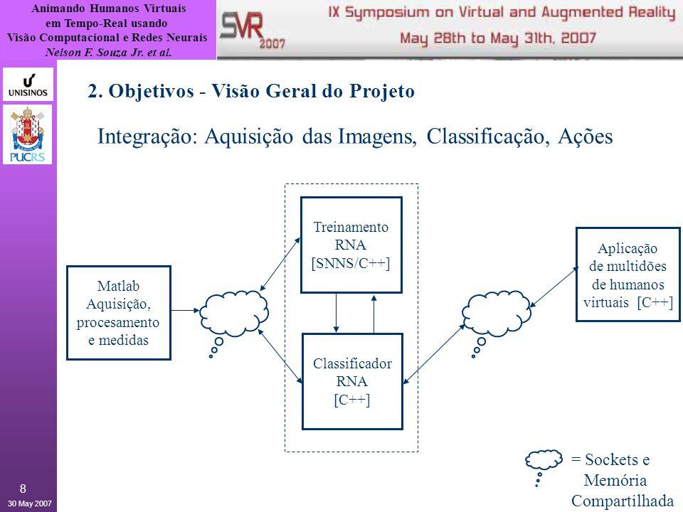 Animando Humanos Virtuais em Tempo-Real usando Visão Computacional e Redes Neurais Nelson F. Souza Jr. et al. 30 May 2007 8 2. Objetivos - Visão Geral