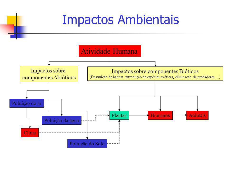 Impactos Ambientais Atividade Humana Impactos sobre componentes Abióticos Impactos sobre componentes Bióticos (Destruição de habitat, introdução de es