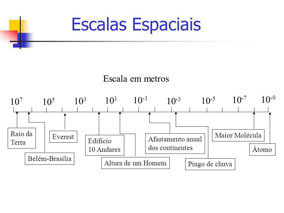 10 7 10 3 10 5 10 1 10 -1 10 -3 10 -5 10 -7 10 -9 Escala em metros Raio da Terra Belém-Brasília Everest Edifício 10 Andares Altura de um Homem Afastam