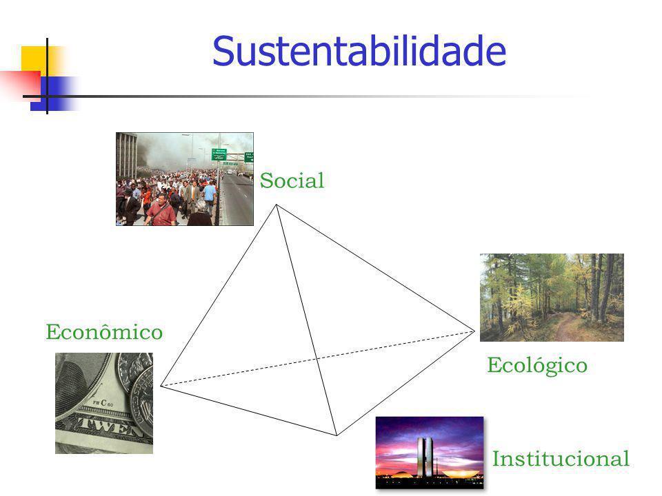 Social Econômico Ecológico Institucional Sustentabilidade