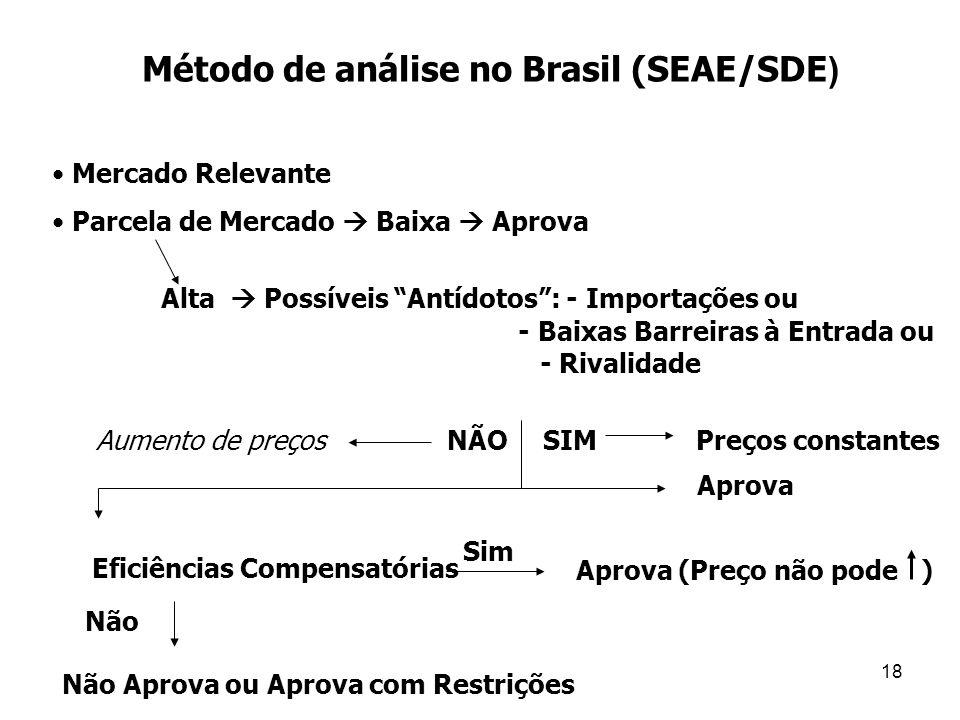 18 Método de análise no Brasil (SEAE/SDE ) Alta  Possíveis Antídotos : - Importações ou - Baixas Barreiras à Entrada ou - Rivalidade • Mercado Relevante • Parcela de Mercado  Baixa  Aprova Aumento de preçosNÃOSIM Preços constantes Aprova Eficiências Compensatórias Sim Aprova (Preço não pode ) Não Não Aprova ou Aprova com Restrições