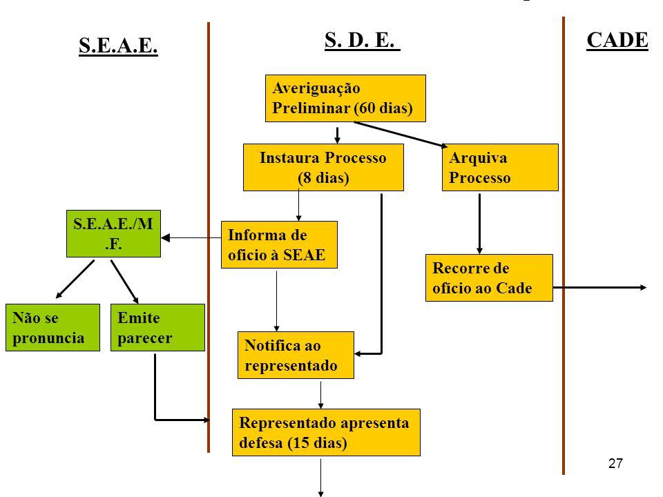 27 Averiguação Preliminar (60 dias) Arquiva Processo S. D. E.CADE S.E.A.E. Instaura Processo (8 dias) Recorre de ofício ao Cade S.E.A.E./M.F. Notifica