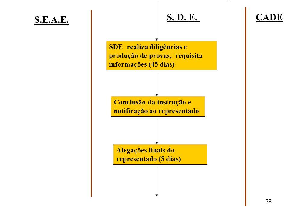 28 S. D. E.CADE S.E.A.E. SDE realiza diligências e produção de provas, requisita informações (45 dias) Conclusão da instrução e notificação ao represe