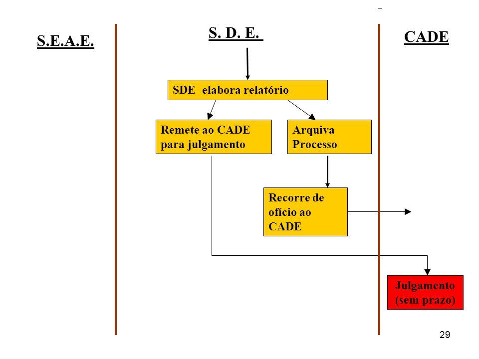 29 S. D. E. CADE S.E.A.E. SDE elabora relatório Remete ao CADE para julgamento Arquiva Processo Recorre de ofício ao CADE Julgamento (sem prazo)