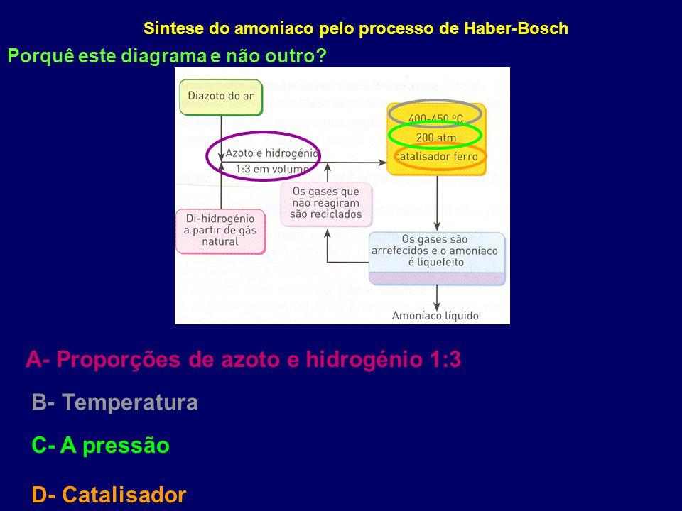 Síntese do amoníaco pelo processo de Haber-Bosch A- Proporções de azoto e hidrogénio 1:3 B- Temperatura C- A pressão D- Catalisador Porquê este diagra