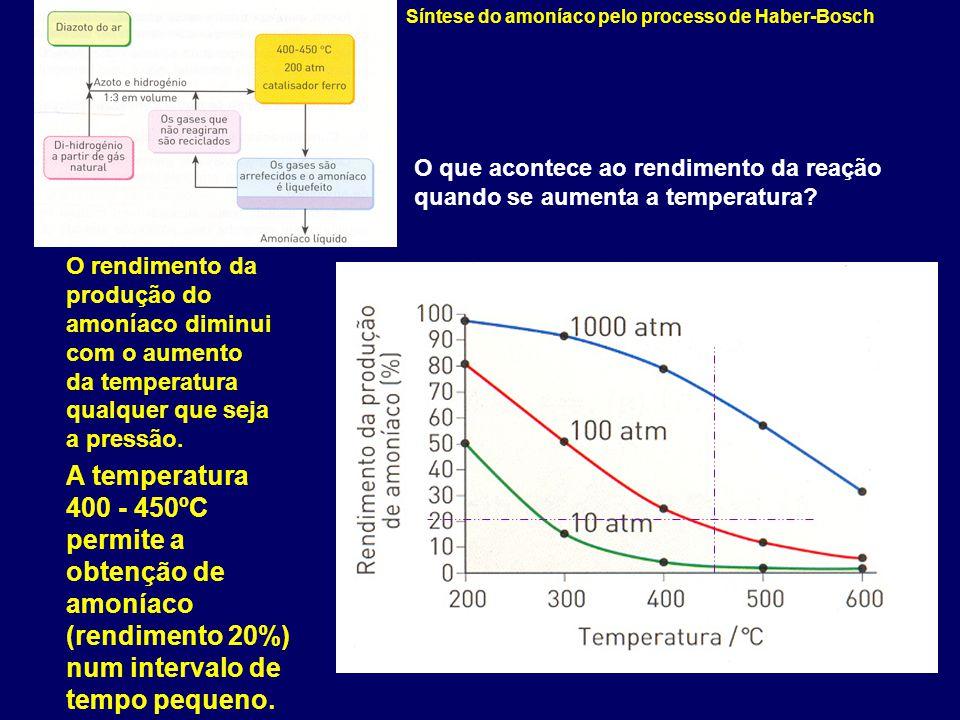 Síntese do amoníaco pelo processo de Haber-Bosch O rendimento da produção do amoníaco diminui com o aumento da temperatura qualquer que seja a pressão