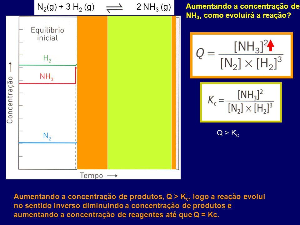 Aumentando a concentração de produtos, Q > K c, logo a reação evolui no sentido inverso diminuindo a concentração de produtos e aumentando a concentra