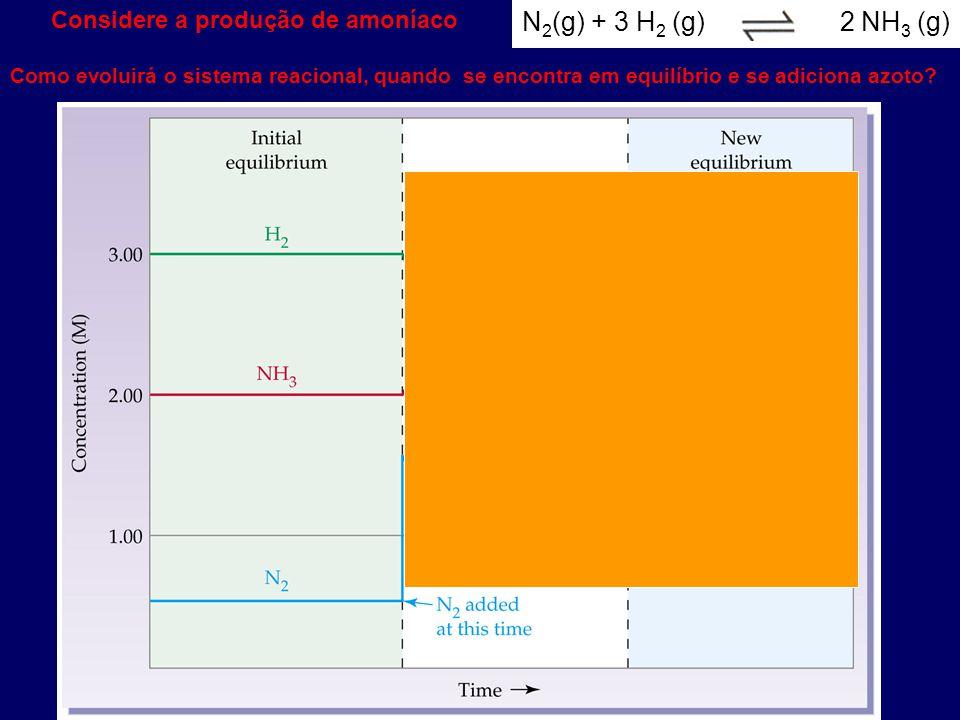 N 2 (g) + 3 H 2 (g) 2 NH 3 (g) Considere a produção de amoníaco Como evoluirá o sistema reacional, quando se encontra em equilíbrio e se adiciona azot