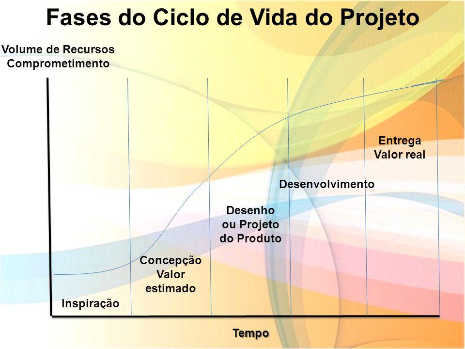 Fases do Ciclo de Vida do Projeto Volume de Recursos Comprometimento Inspiração Concepção Valor estimado Desenho ou Projeto do Produto Desenvolvimento
