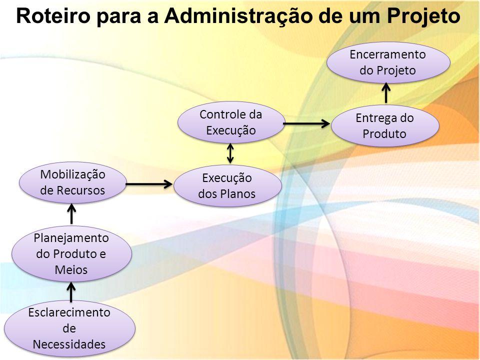 Roteiro para a Administração de um Projeto Mobilização de Recursos Planejamento do Produto e Meios Esclarecimento de Necessidades Execução dos Planos