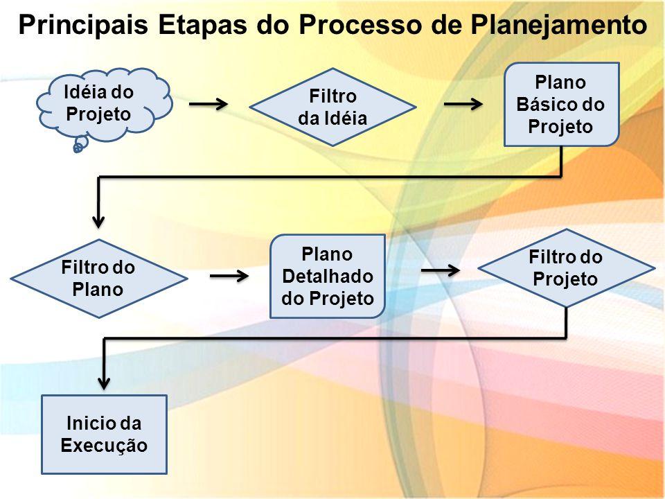 Idéia do Projeto Principais Etapas do Processo de Planejamento Filtro da Idéia Plano Básico do Projeto Filtro do Plano Plano Detalhado do Projeto Filt