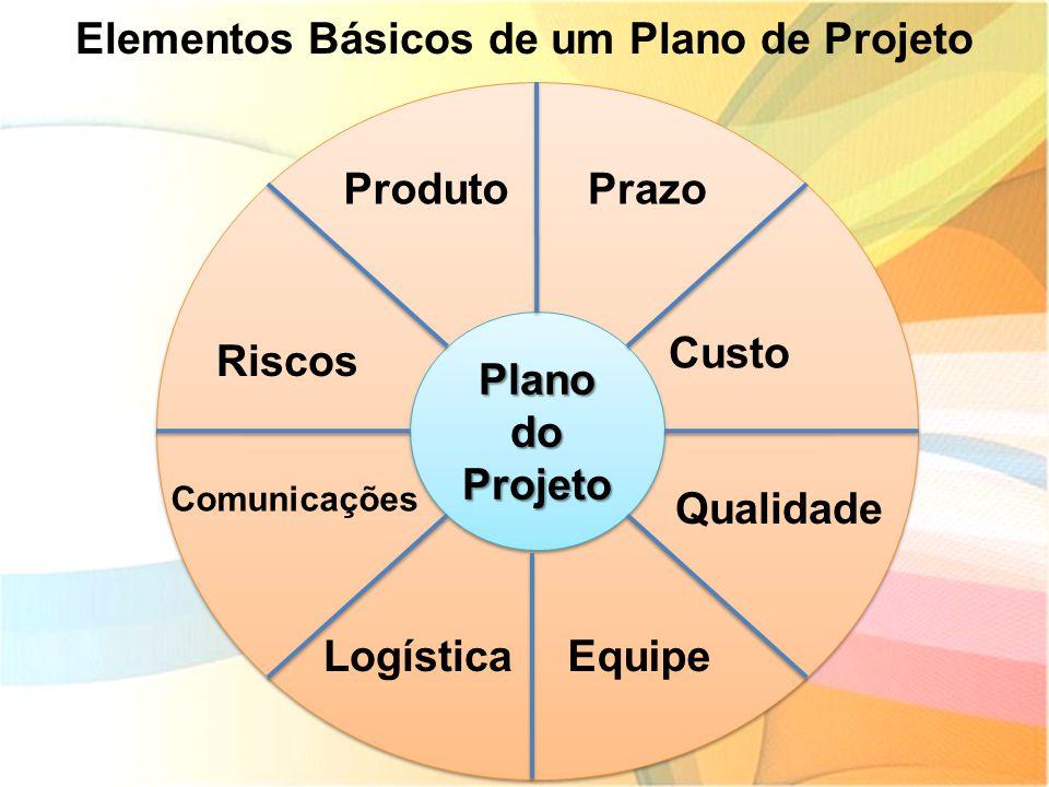 Elementos Básicos de um Plano de Projeto Plano do Projeto ProdutoPrazo Custo Qualidade EquipeLogística Comunicações Riscos
