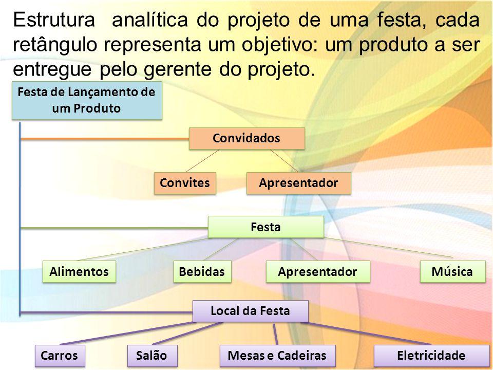 Estrutura analítica do projeto de uma festa, cada retângulo representa um objetivo: um produto a ser entregue pelo gerente do projeto. Carros Salão Me