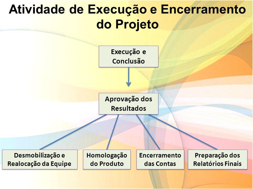 Atividade de Execução e Encerramento do Projeto Desmobilização e Realocação da Equipe Homologação do Produto Encerramento das Contas Preparação dos Re