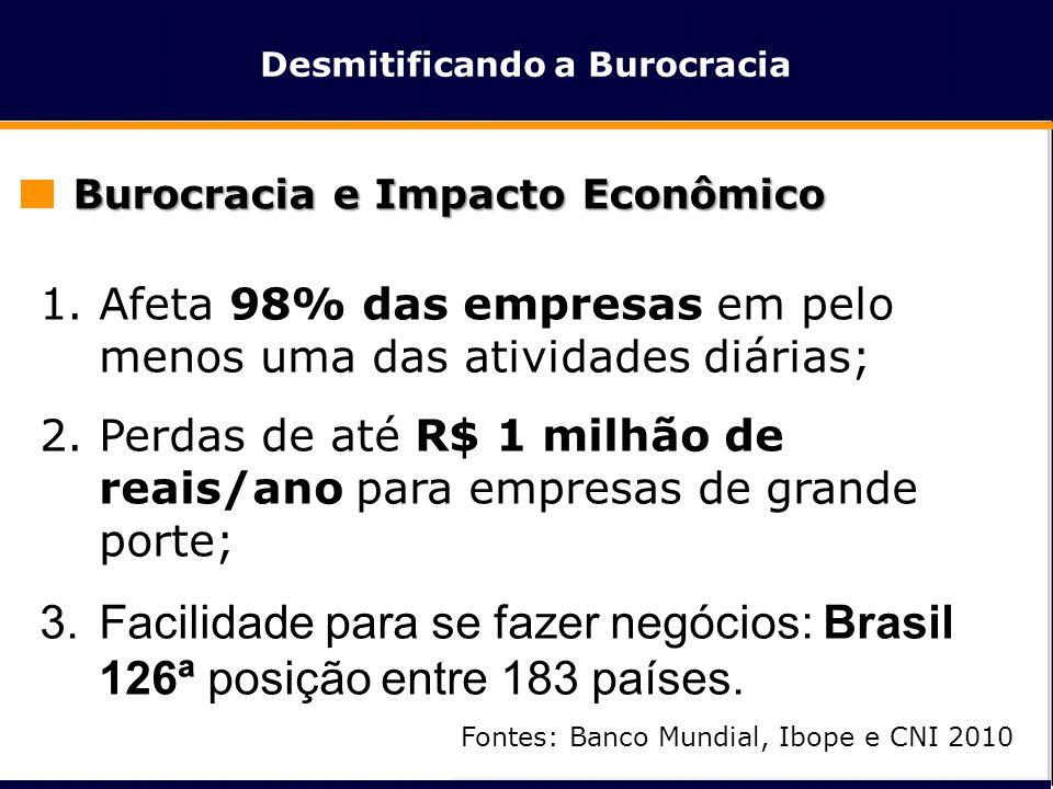 Desmitificando a Burocracia Burocracia e Impacto Econômico 1.Pagamento de impostos; •alta e complexa carga tributária, •Brasil 43,85% mais caro do que seus principais concorrentes na indústria; 2.