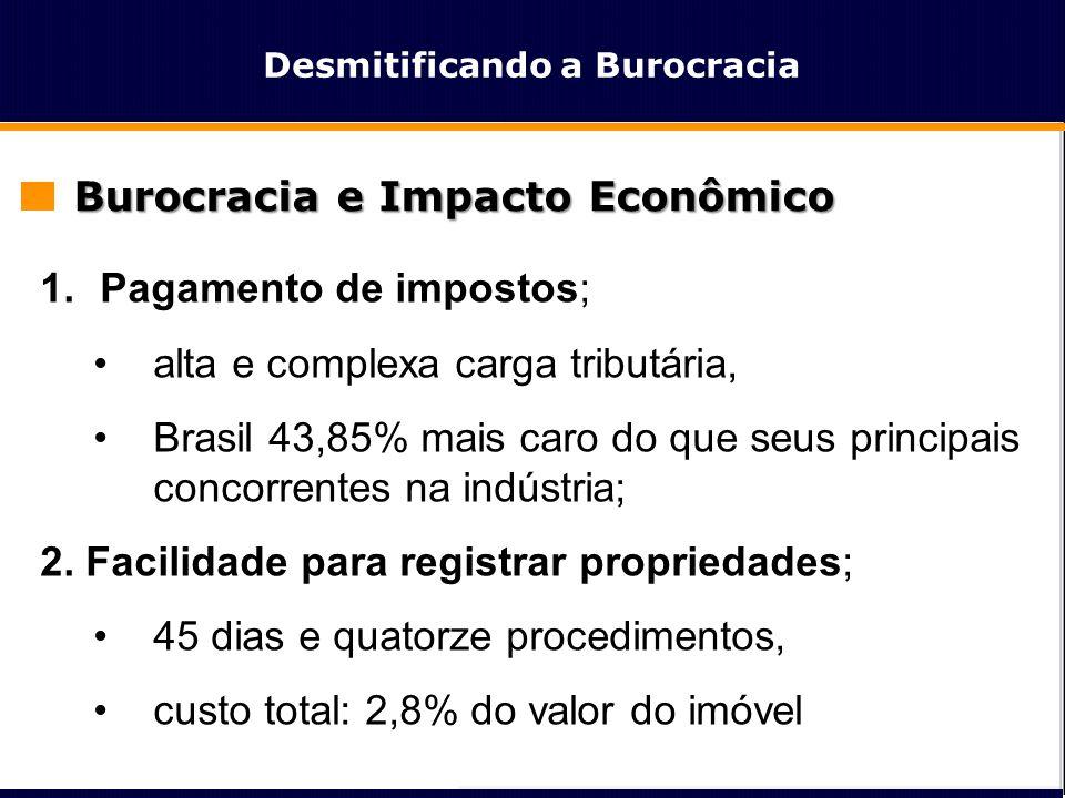 Desmitificando a Burocracia Burocracia e Impacto Econômico 1.Pagamento de impostos; •alta e complexa carga tributária, •Brasil 43,85% mais caro do que