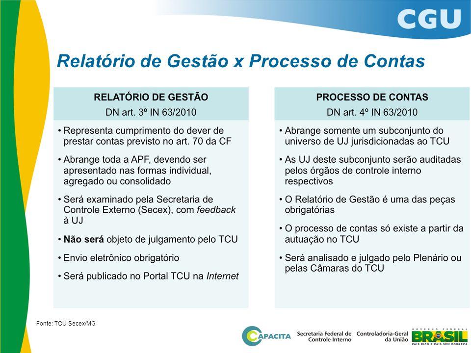 Relatório de Gestão x Processo de Contas Fonte: TCU Secex/MG