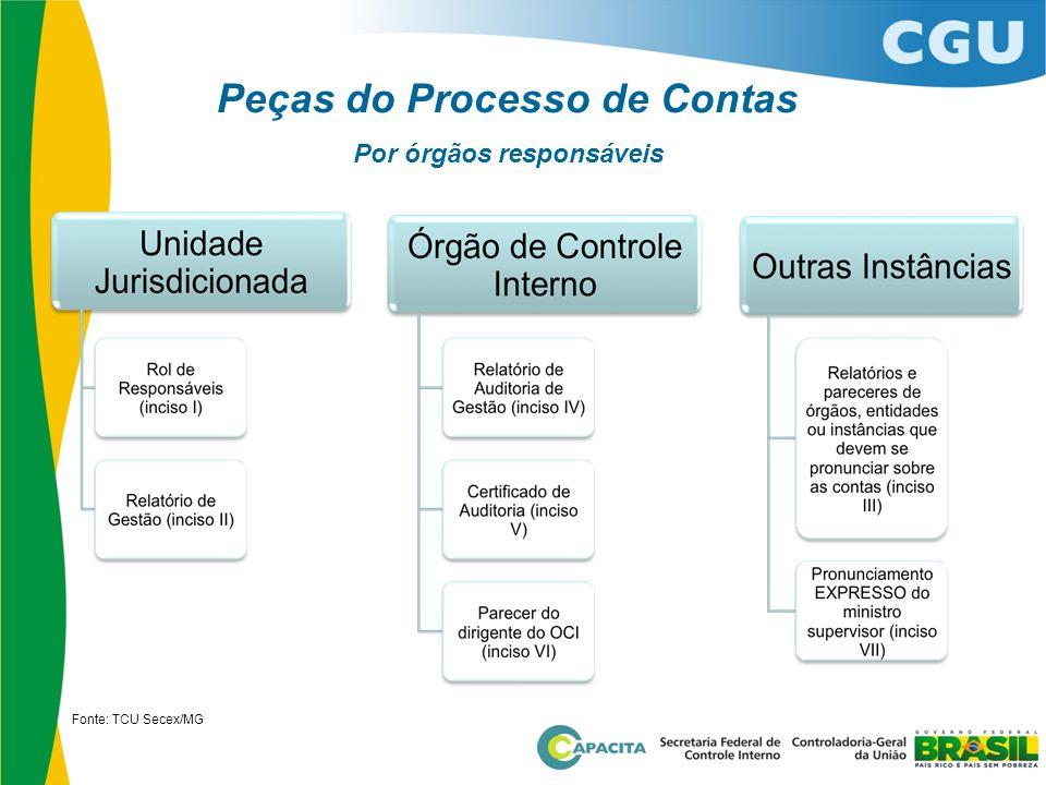 Peças do Processo de Contas Por órgãos responsáveis Fonte: TCU Secex/MG