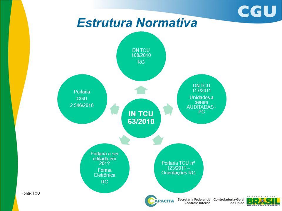 Estrutura Normativa Fonte: TCU IN TCU 63/2010 DN TCU 108/2010 RG DN TCU 117/2011 Unidades a serem AUDITADAS - PC Portaria TCU nº 123/2011 – Orientaçõe