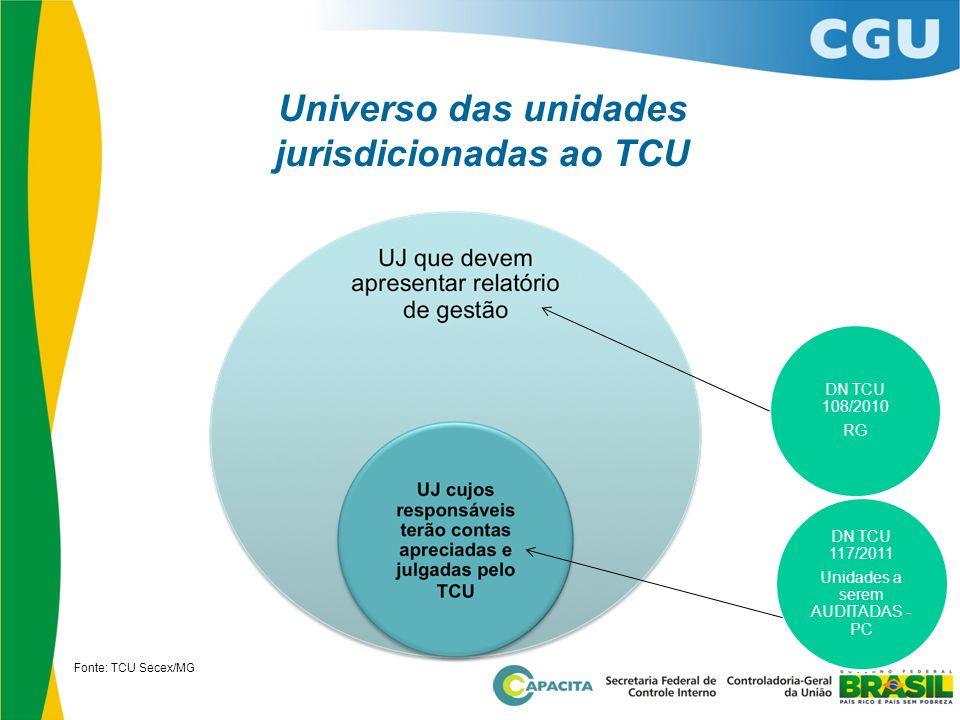 Universo das unidades jurisdicionadas ao TCU Fonte: TCU Secex/MG DN TCU 108/2010 RG DN TCU 117/2011 Unidades a serem AUDITADAS - PC