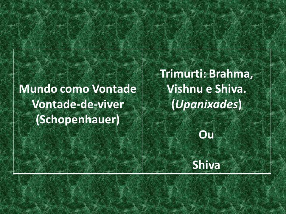 Mundo como Vontade Vontade-de-viver (Schopenhauer) Trimurti: Brahma, Vishnu e Shiva. (Upanixades) Ou Shiva
