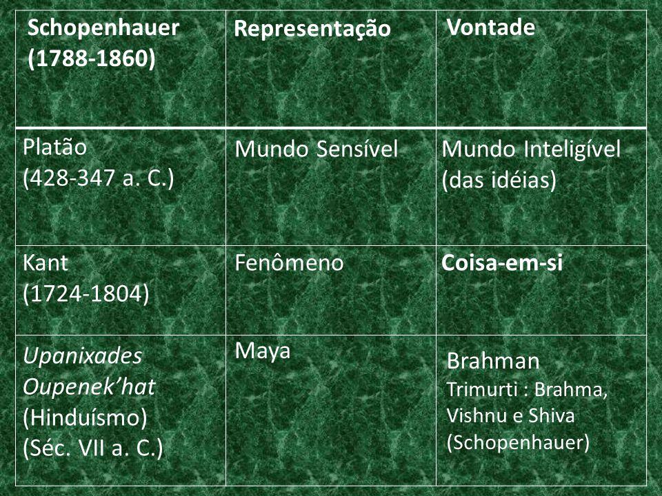 Schopenhauer (1788-1860) Representação Vontade Brahman Trimurti : Brahma, Vishnu e Shiva (Schopenhauer) Maya Upanixades Oupenek'hat (Hinduísmo) (Séc.