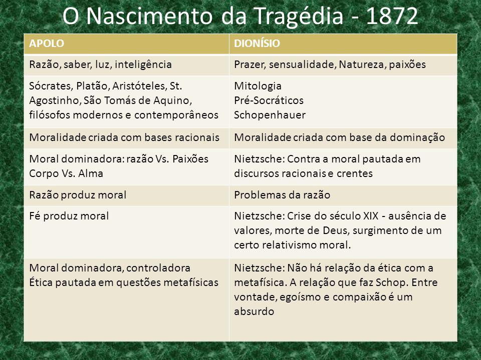 O Nascimento da Tragédia - 1872 APOLODIONÍSIO Razão, saber, luz, inteligênciaPrazer, sensualidade, Natureza, paixões Sócrates, Platão, Aristóteles, St