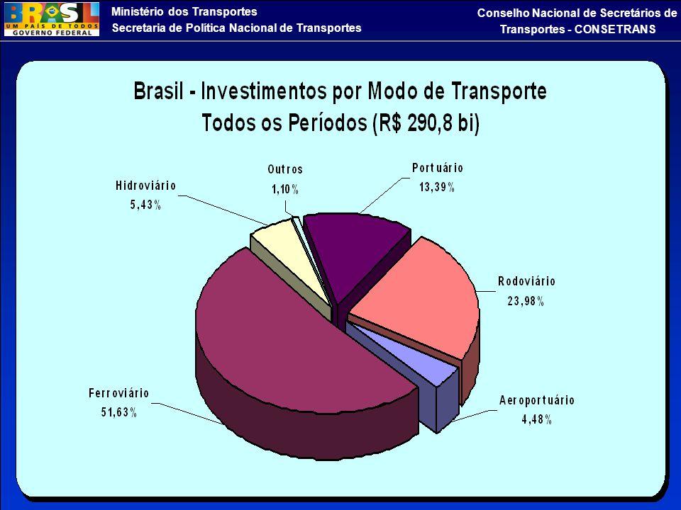 Ministério dos Transportes Secretaria de Política Nacional de Transportes Conselho Nacional de Secretários de Transportes - CONSETRANS