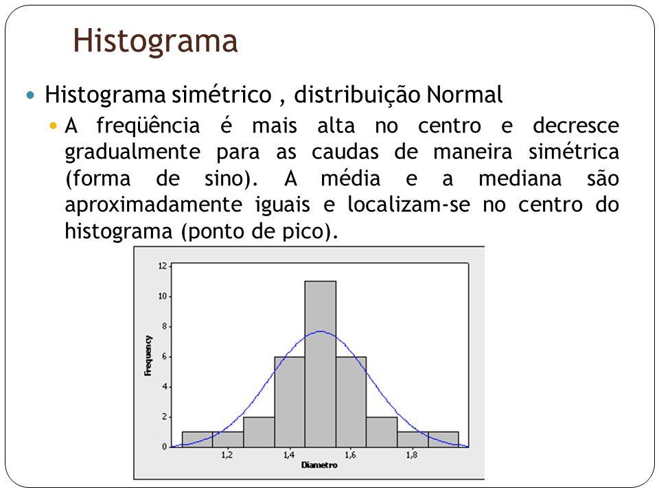 Histograma  Histograma simétrico, distribuição Normal  A freqüência é mais alta no centro e decresce gradualmente para as caudas de maneira simétric