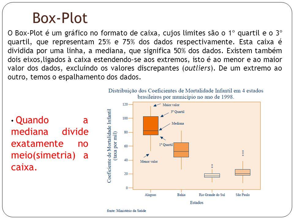 Box-Plot O Box-Plot é um gráfico no formato de caixa, cujos limites são o 1º quartil e o 3º quartil, que representam 25% e 75% dos dados respectivamen