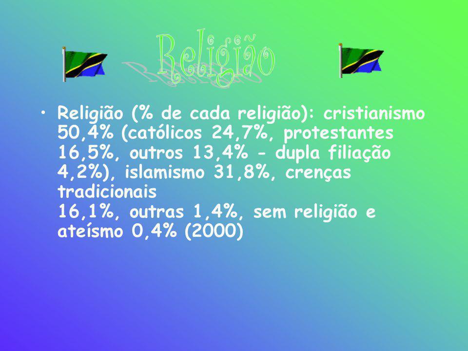 •Religião (% de cada religião): cristianismo 50,4% (católicos 24,7%, protestantes 16,5%, outros 13,4% - dupla filiação 4,2%), islamismo 31,8%, crenças