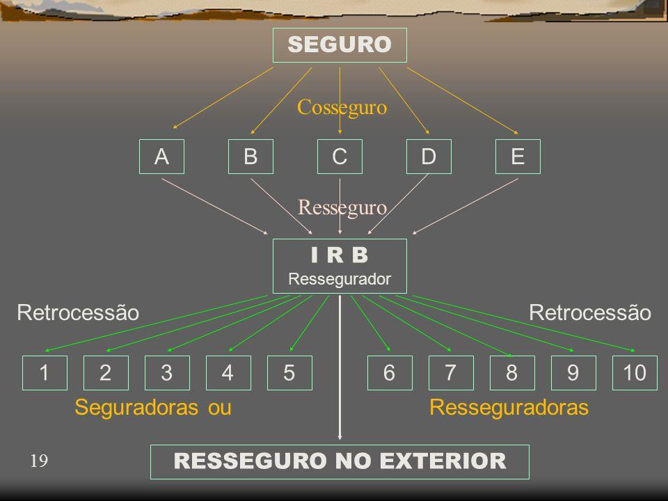 19 SEGURO ABCDE I R B Ressegurador 12345678910 Cosseguro Resseguro Retrocessão Seguradoras ou RESSEGURO NO EXTERIOR Resseguradoras