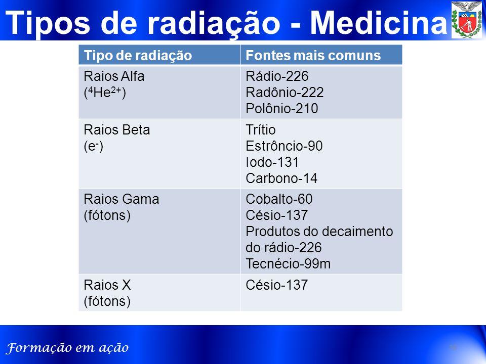 Formação em ação Tipos de radiação - Medicina Tipo de radiaçãoFontes mais comuns Raios Alfa ( 4 He 2+ ) Rádio-226 Radônio-222 Polônio-210 Raios Beta (e - ) Trítio Estrôncio-90 Iodo-131 Carbono-14 Raios Gama (fótons) Cobalto-60 Césio-137 Produtos do decaimento do rádio-226 Tecnécio-99m Raios X (fótons) Césio-137 30