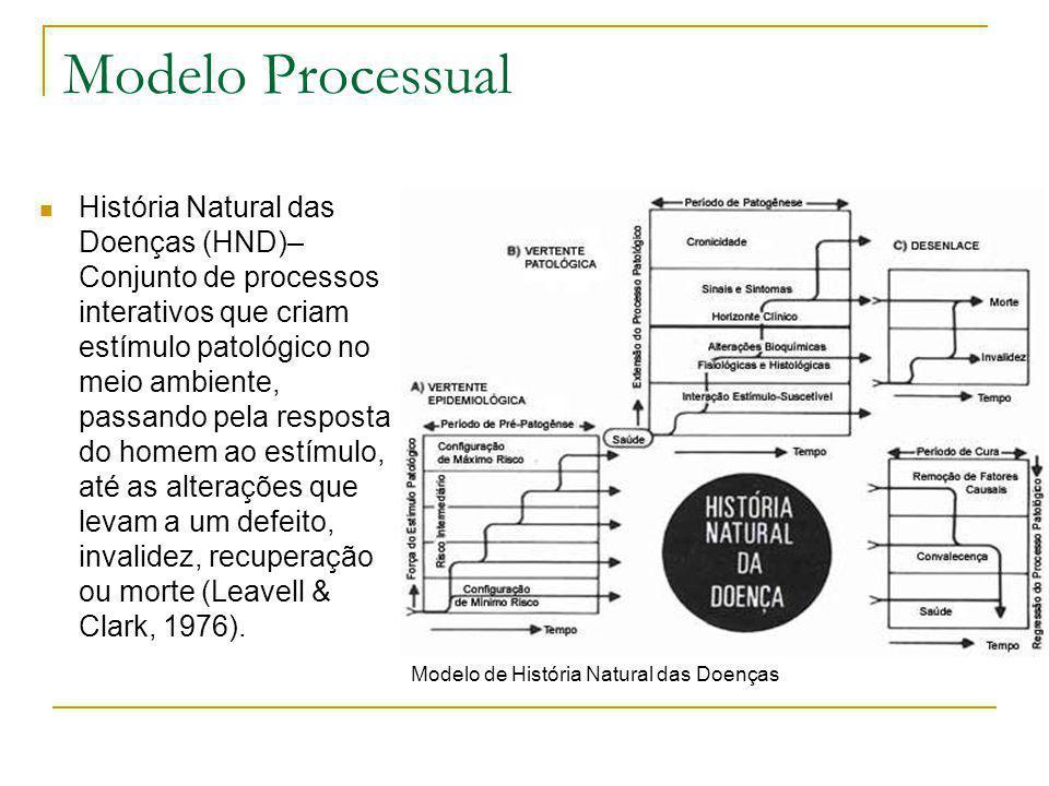  História Natural das Doenças (HND)– Conjunto de processos interativos que criam estímulo patológico no meio ambiente, passando pela resposta do home