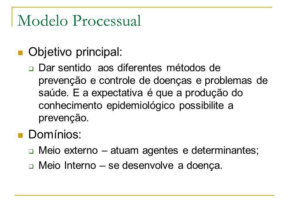 Modelo Processual  Objetivo principal:  Dar sentido aos diferentes métodos de prevenção e controle de doenças e problemas de saúde. E a expectativa