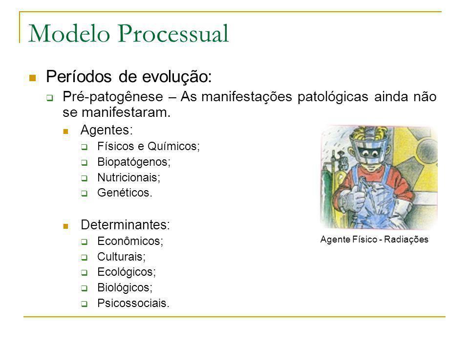Modelo Processual  Períodos de evolução:  Pré-patogênese – As manifestações patológicas ainda não se manifestaram.  Agentes:  Físicos e Químicos;