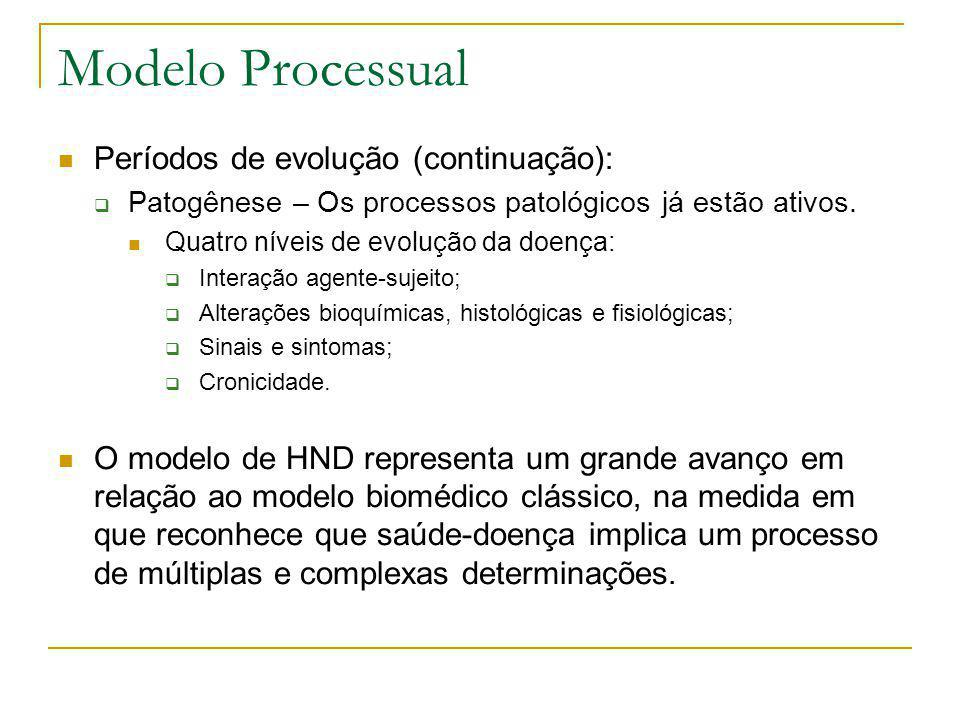 Modelo Processual  Períodos de evolução (continuação):  Patogênese – Os processos patológicos já estão ativos.  Quatro níveis de evolução da doença