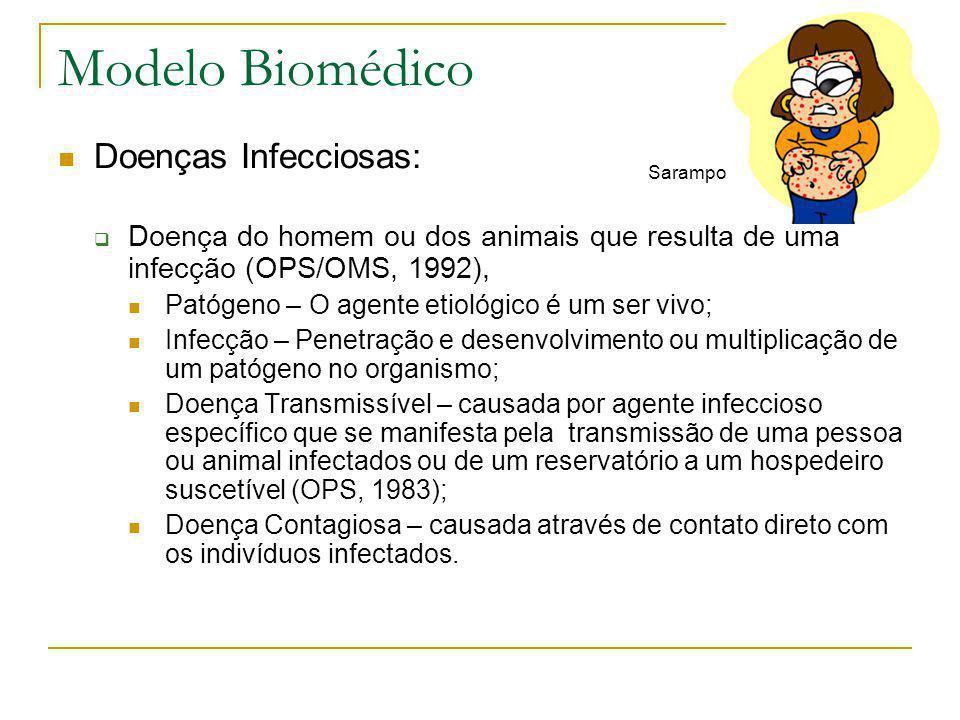 Modelo Biomédico  Doenças Infecciosas:  Doença do homem ou dos animais que resulta de uma infecção (OPS/OMS, 1992),  Patógeno – O agente etiológico