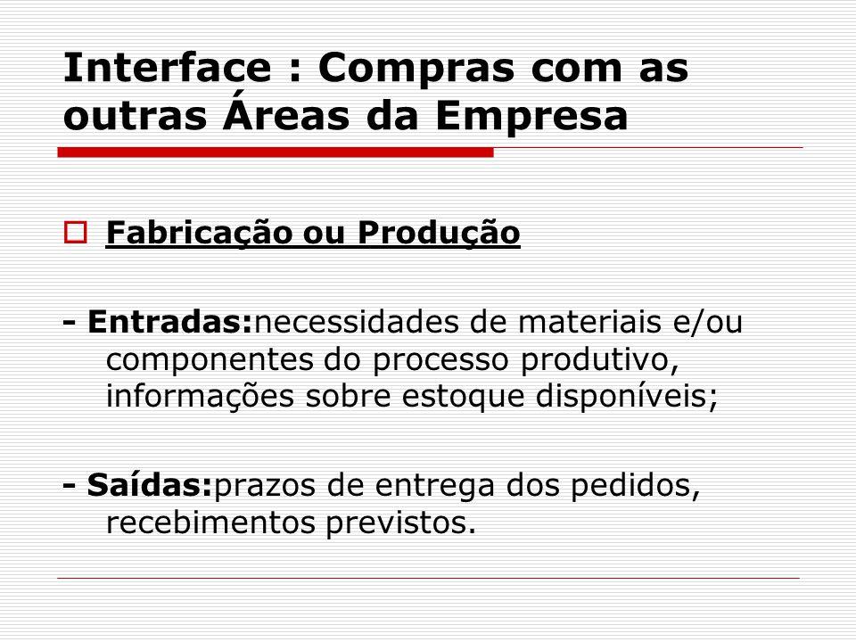 Interface : Compras com as outras Áreas da Empresa  Fabricação ou Produção - Entradas:necessidades de materiais e/ou componentes do processo produtiv