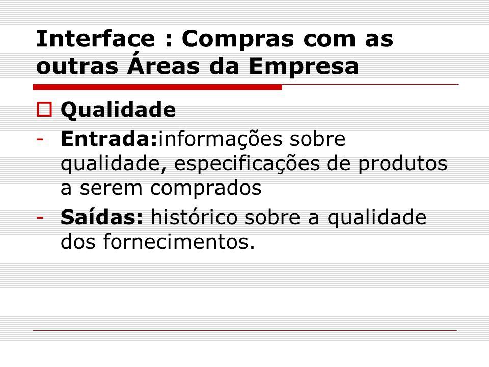 Interface : Compras com as outras Áreas da Empresa  Qualidade -Entrada:informações sobre qualidade, especificações de produtos a serem comprados -Saídas: histórico sobre a qualidade dos fornecimentos.