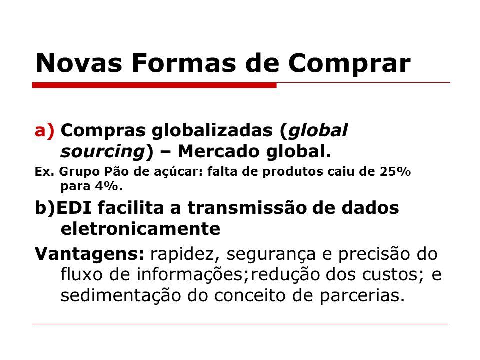 Novas Formas de Comprar a)Compras globalizadas (global sourcing) – Mercado global. Ex. Grupo Pão de açúcar: falta de produtos caiu de 25% para 4%. b)E