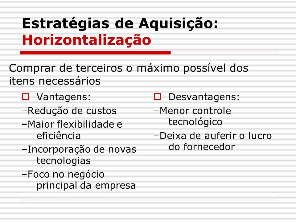 Estratégias de Aquisição: Horizontalização  Vantagens: –Redução de custos –Maior flexibilidade e eficiência –Incorporação de novas tecnologias –Foco