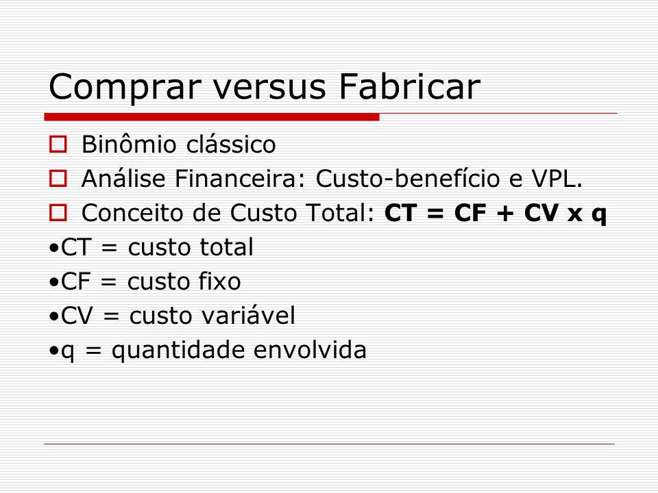 Comprar versus Fabricar  Binômio clássico  Análise Financeira: Custo-benefício e VPL.  Conceito de Custo Total: CT = CF + CV x q •CT = custo total