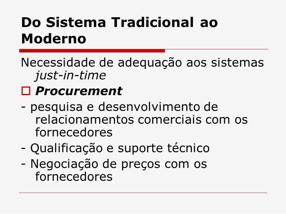 Do Sistema Tradicional ao Moderno Necessidade de adequação aos sistemas just-in-time  Procurement - pesquisa e desenvolvimento de relacionamentos comerciais com os fornecedores - Qualificação e suporte técnico - Negociação de preços com os fornecedores
