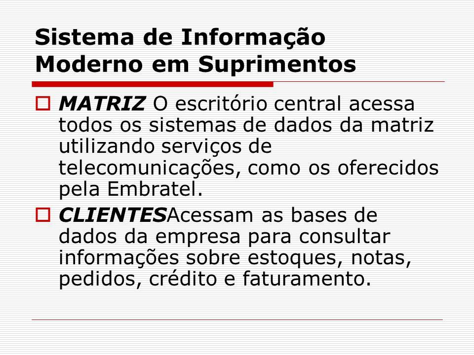 Sistema de Informação Moderno em Suprimentos  MATRIZ O escritório central acessa todos os sistemas de dados da matriz utilizando serviços de telecomu