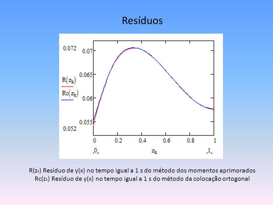 Resíduos R(z k ) Resíduo de y(x) no tempo igual a 1 s do método dos momentos aprimorados Rc(z k ) Resíduo de y(x) no tempo igual a 1 s do método da co
