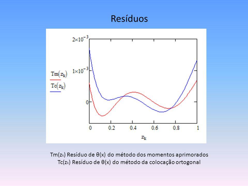 Resíduos Tm(z k ) Resíduo de θ(x) do método dos momentos aprimorados Tc(z k ) Resíduo de θ(x) do método da colocação ortogonal