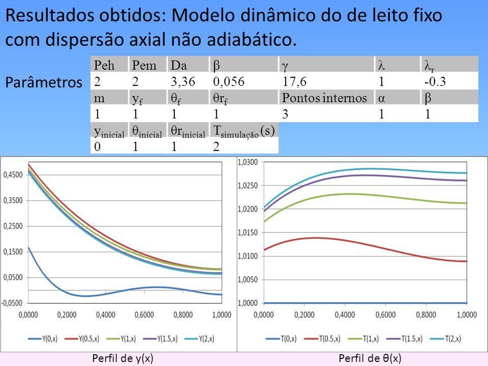 Resultados obtidos: Modelo dinâmico do de leito fixo com dispersão axial não adiabático. Parâmetros Perfil de y(x) Perfil de θ(x) PehPemDaβγλλrλr 223,